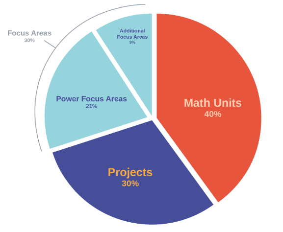 Grading for math courses with projects